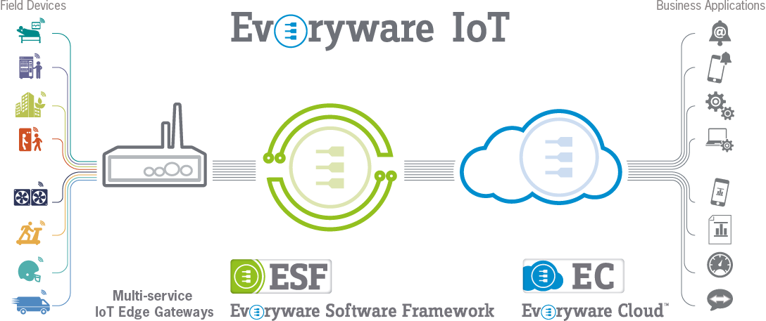 LES APPLICATIONS IoT SONT «EVERYWARE»