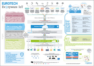 Eurotech IoT Big Picture