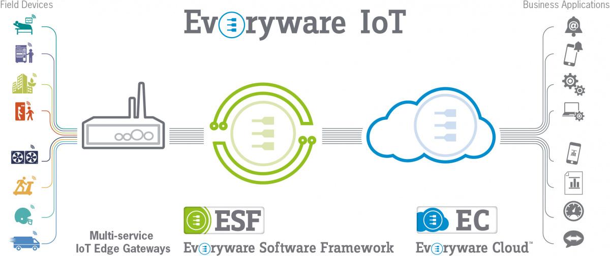 Everyware IoT Tree