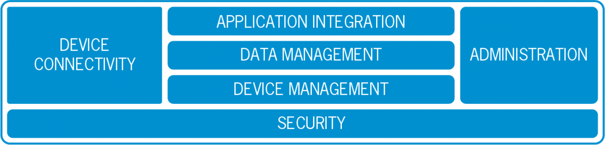 IoT Integration Platform Everyware Cloud architecture