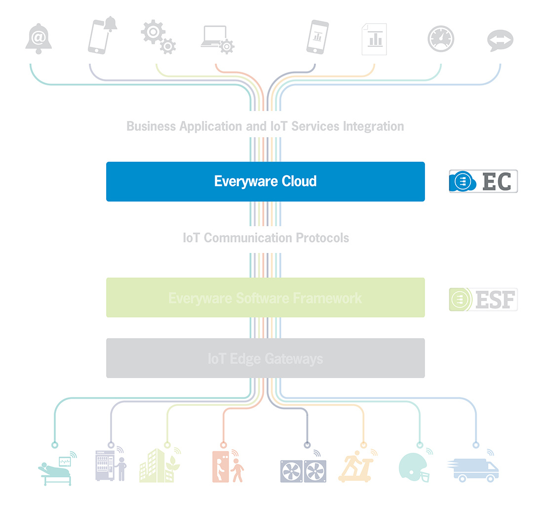 IoT Integration platform Everyware Cloud (EC)