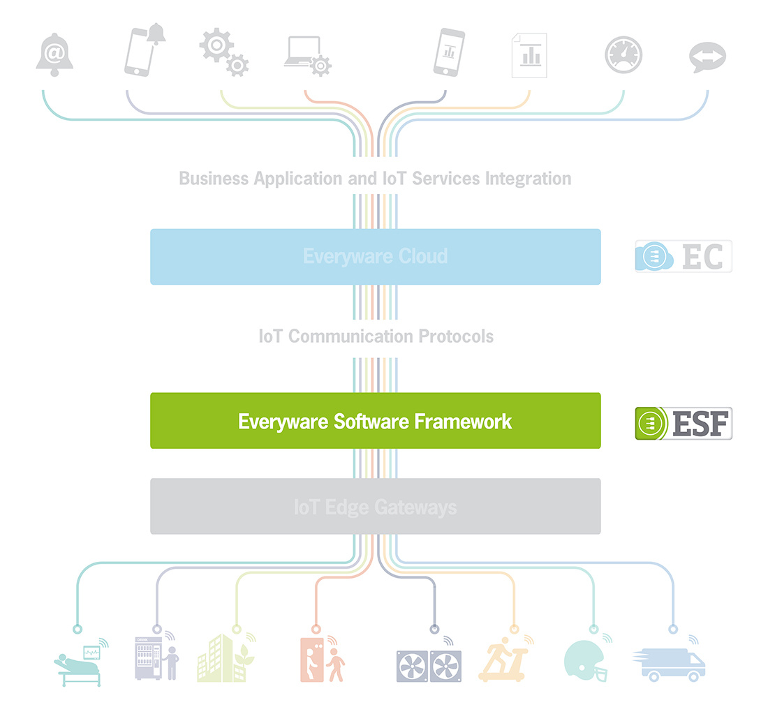 Everyware Software Framework (ESF) | IoT Edge Framework