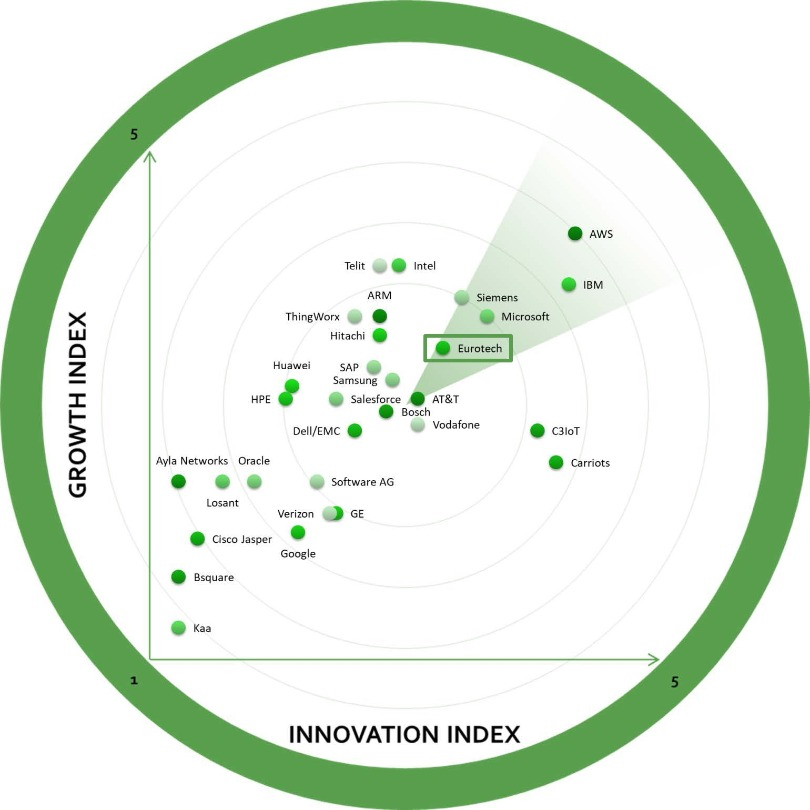 Frost Radar Growth innovation Index