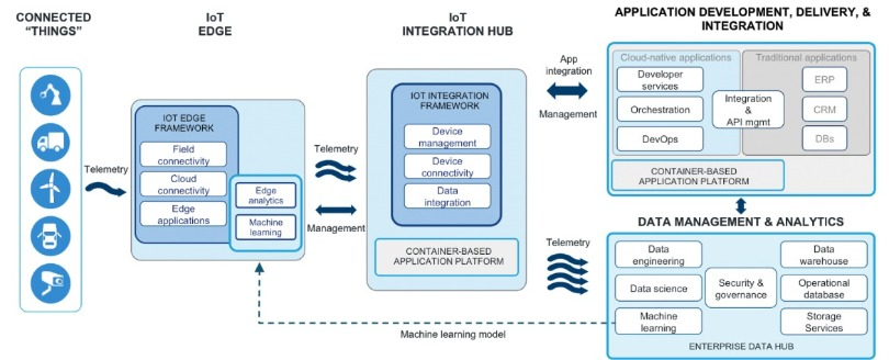 IoT Architecture by Eurotech, Red Hat, Cloudera