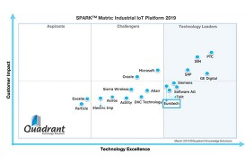 Quadrant Knowledge Solutions IIoT Platform Spark Matrix