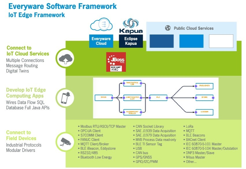 Everyware Software Framework (ESF) - IoT Edge Framework