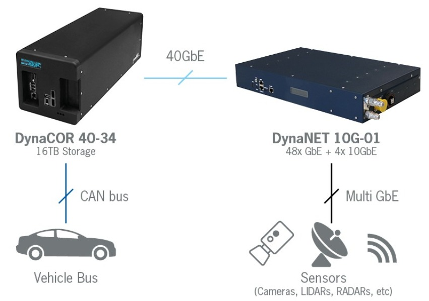 High performance data logging for Autonomous Driving