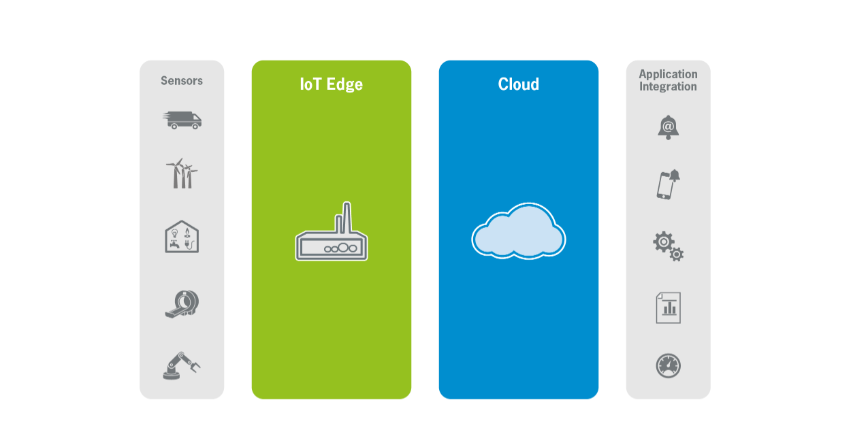 IIoT application layers