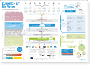 Eurotech IoT Big Picture Infographic Preview