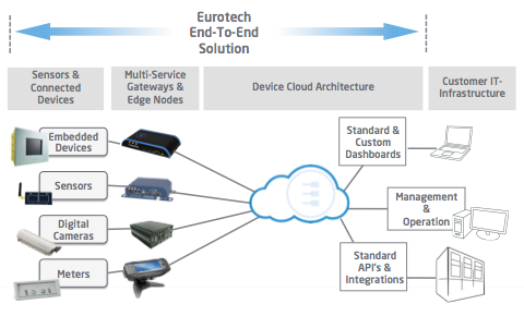 Eurotech Complete Solution