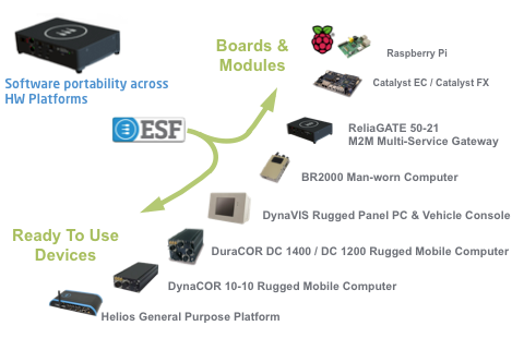 ESF Main Features_ Software portability across HW platforms