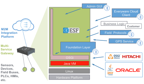 ESF, M2M Integration Platform, Multi-Service Gateway, Sensors, Devices, Hitachi, Oracle