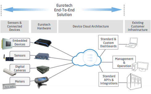 Eurotech End to End Solutions
