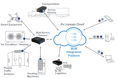 Everyware Cloud and M2M Integration Platform