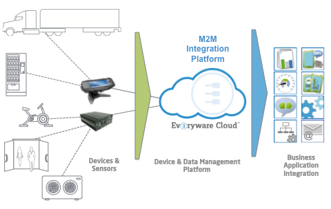 M2M Integration Platform is a Device and Data management platform that connects Devices and sensors with business applications