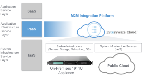 How Everyware Cloud works: multi-service gateway and Machine-to-Machine Integration Platform