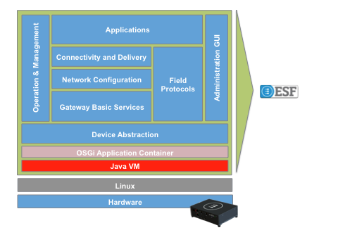 How ESF works: Device abstraction, fields protocols, gateway basic services, network configuration, connectivity and delivery, Osgi, Java
