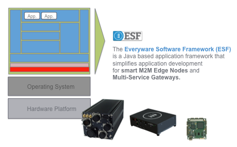 ESF simplifies application development for M2M Edge Nodes and Multi-Service Gateway