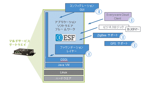 Eurotech ESF