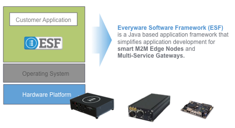 Everyware Software Framework simplifies application development for M2M edge nodes and multi-service gateways